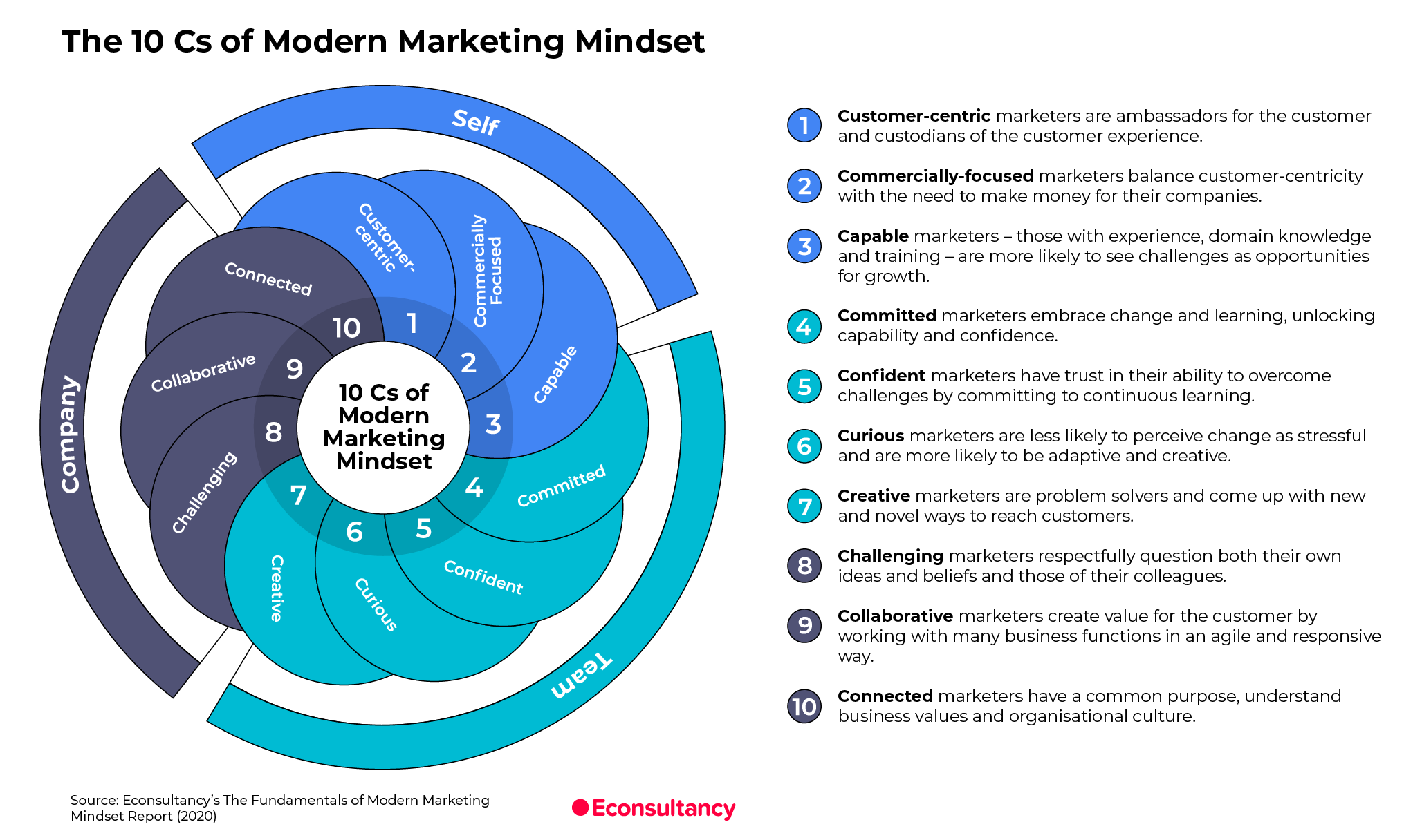 The 10Cs of Modern Marketing Mindset